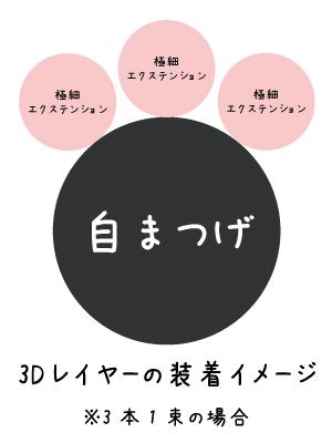 3Dレイヤーつけ方ガイド